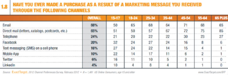 Consumers purchase via email more than other channels